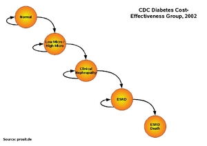 071217 structure CDC Diabetes Cost Effectiveness Group 2002.jpg